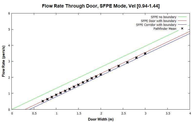 plot graph vnv results door flow sfpe dist 2020 2