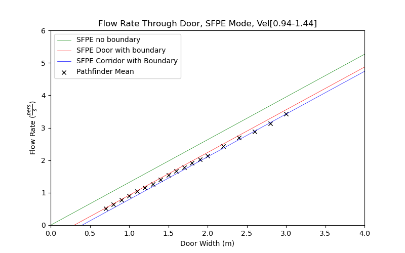 plot graph vnv results door flow sfpe dist 2020 4