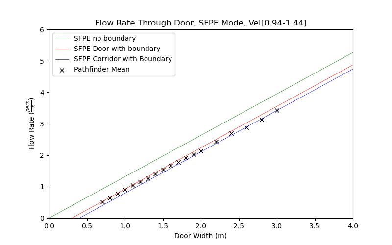 plot graph vnv results door flow sfpe dist 2021 2