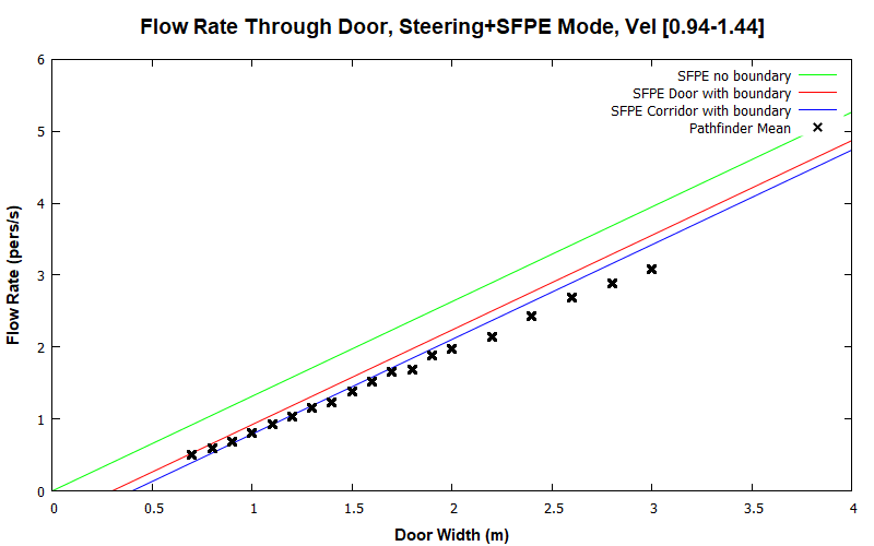 plot graph vnv results door flow sfpe steering dist 2020 1