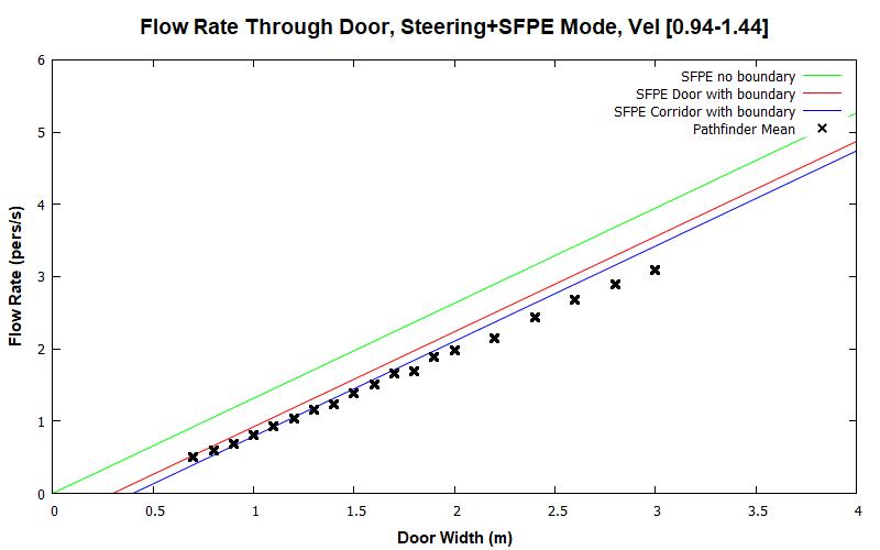 plot graph vnv results door flow sfpe steering dist 2020 2
