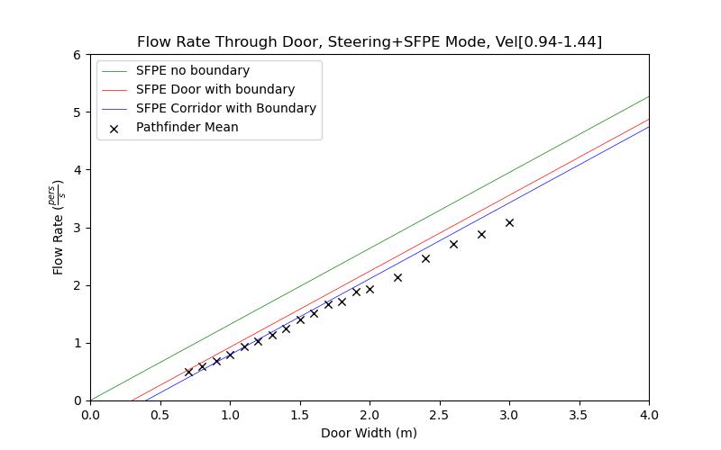 plot graph vnv results door flow sfpe steering dist 2020 5