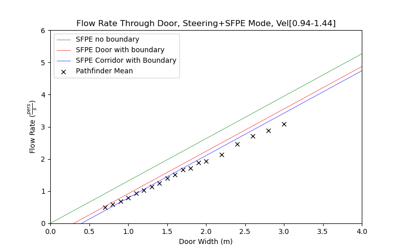 plot graph vnv results door flow sfpe steering dist 2021 3