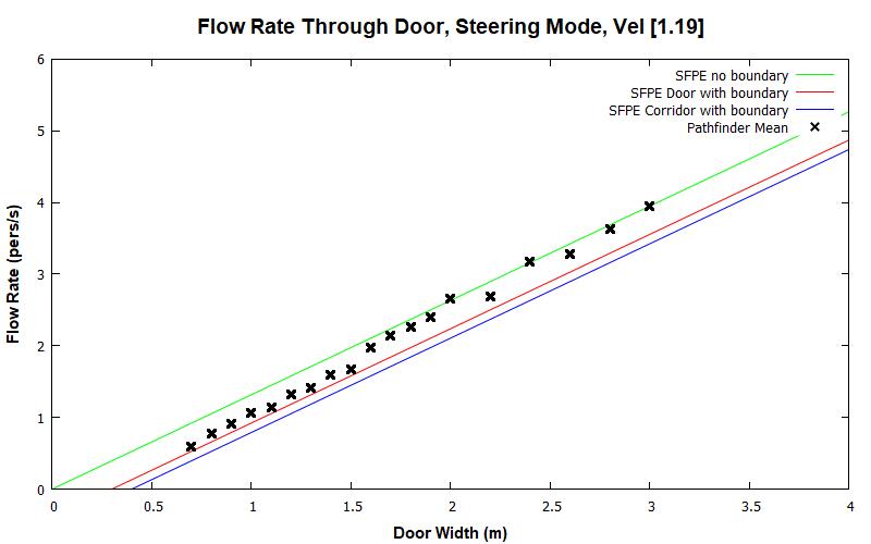 plot graph vnv results door flow steering const 2020 1