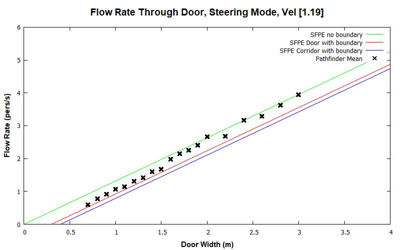 plot graph vnv results door flow steering const 2020 2