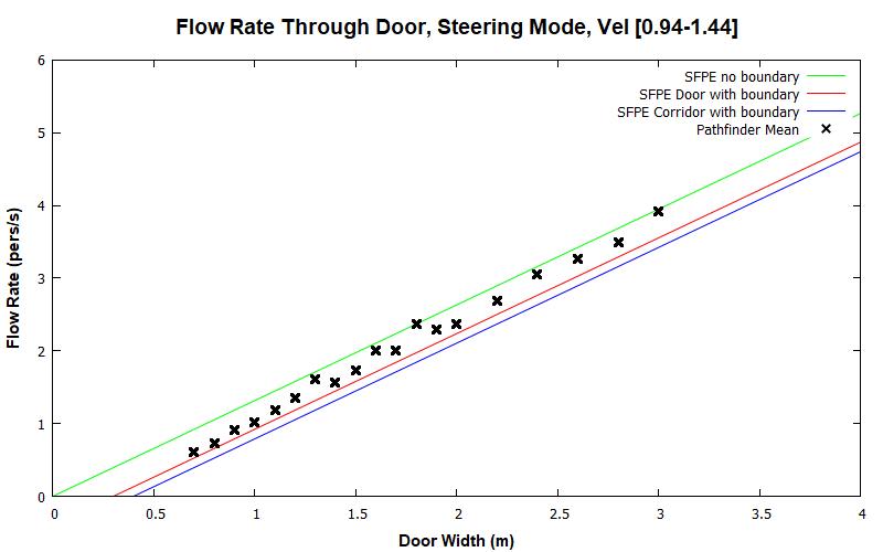 plot graph vnv results door flow steering dist 2020 1