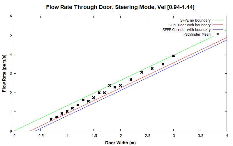 plot graph vnv results door flow steering dist 2020 2