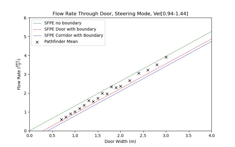 plot graph vnv results door flow steering dist 2021 2