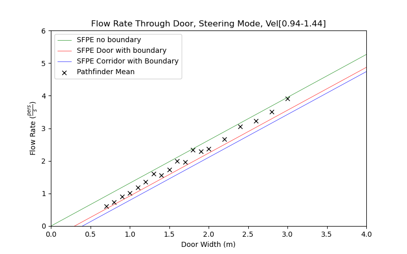 plot graph vnv results door flow steering dist 2021 3