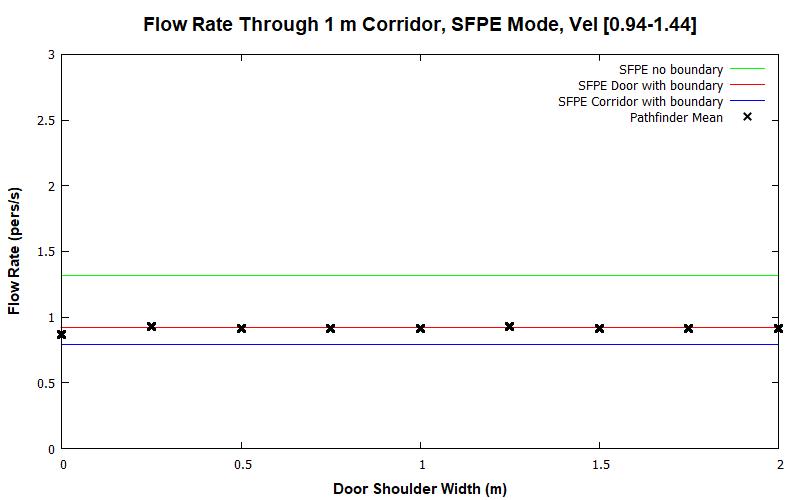 plot graph vnv results flow corridor 1m sfpe dist 2020 2