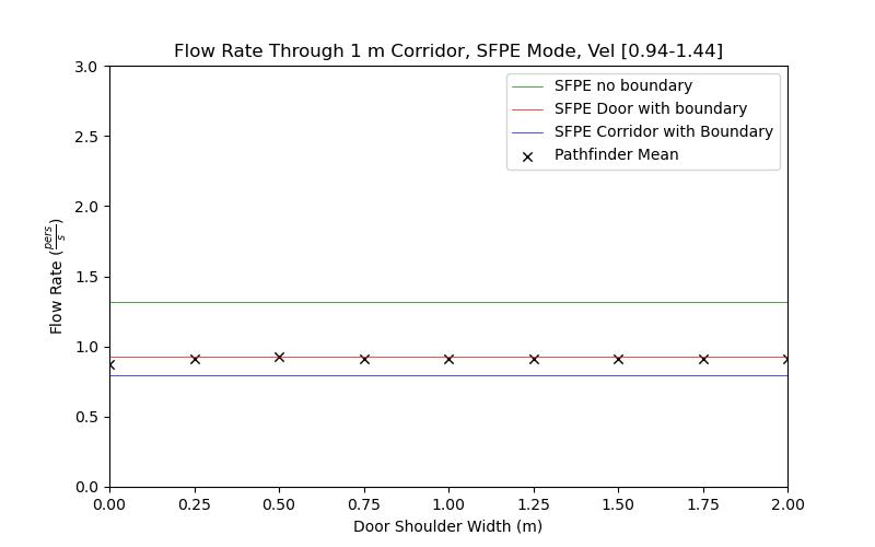 plot graph vnv results flow corridor 1m sfpe dist 2020 5