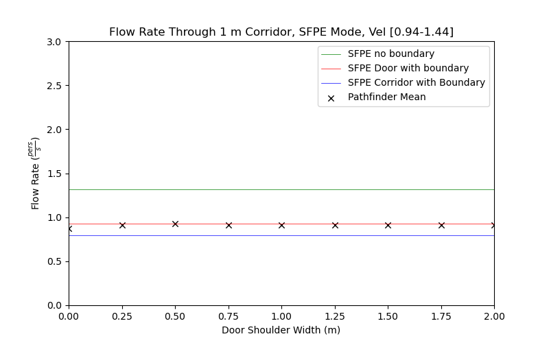 plot graph vnv results flow corridor 1m sfpe dist 2021 3