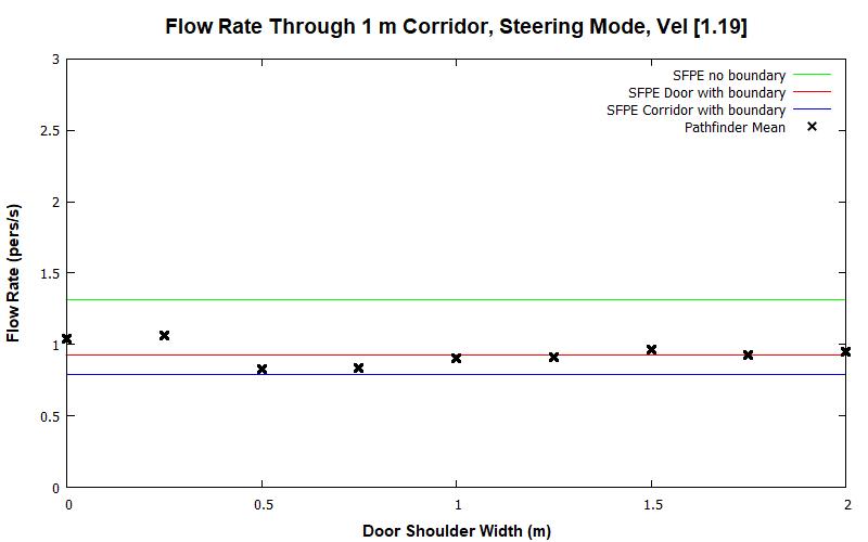 plot graph vnv results flow corridor 1m steering const 2020 1