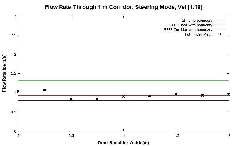 plot graph vnv results flow corridor 1m steering const 2020 2