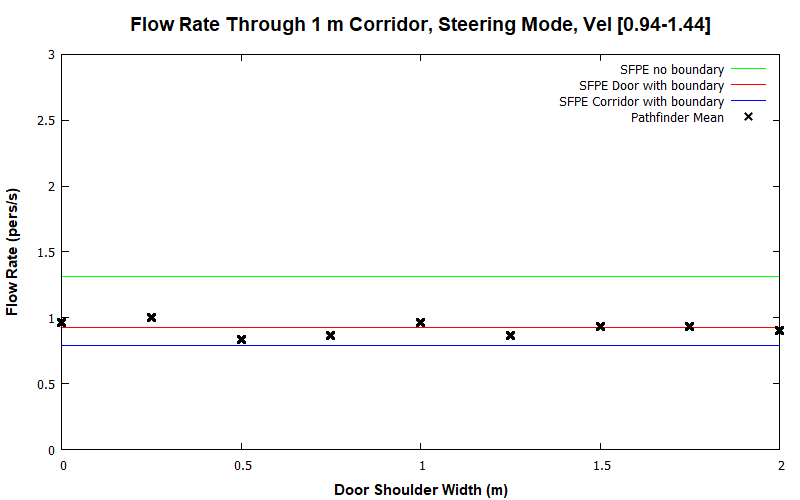 plot graph vnv results flow corridor 1m steering dist 2020 1