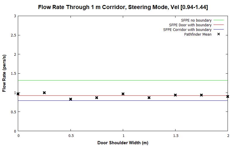 plot graph vnv results flow corridor 1m steering dist 2020 2