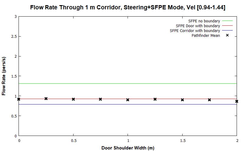 plot graph vnv results flow corridor 1m steering sfpe dist 2020 1