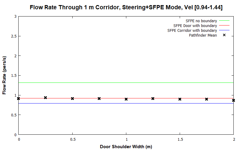 plot graph vnv results flow corridor 1m steering sfpe dist 2020 2
