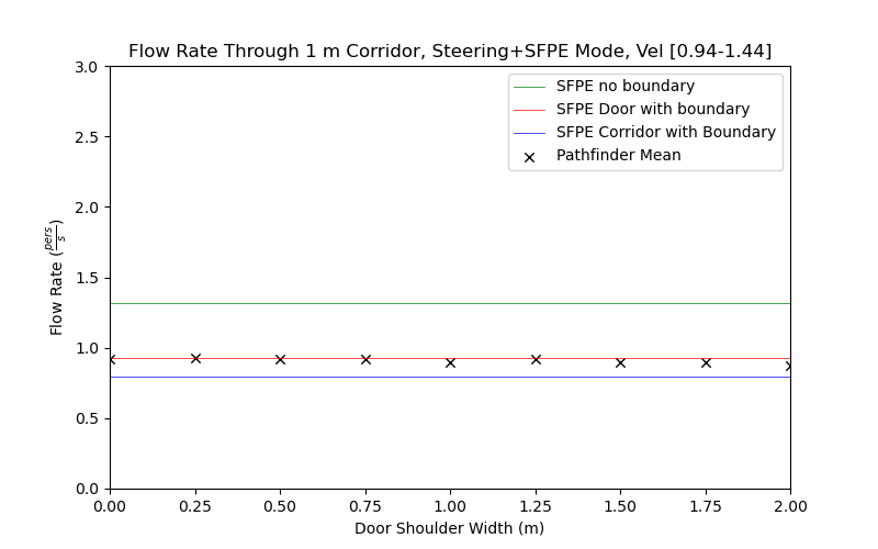 plot graph vnv results flow corridor 1m steering sfpe dist 2020 5