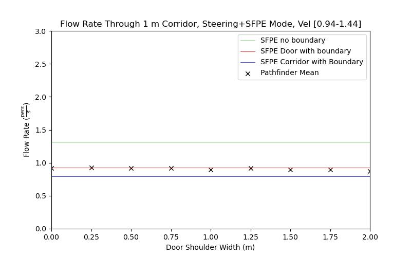 plot graph vnv results flow corridor 1m steering sfpe dist 2021 2