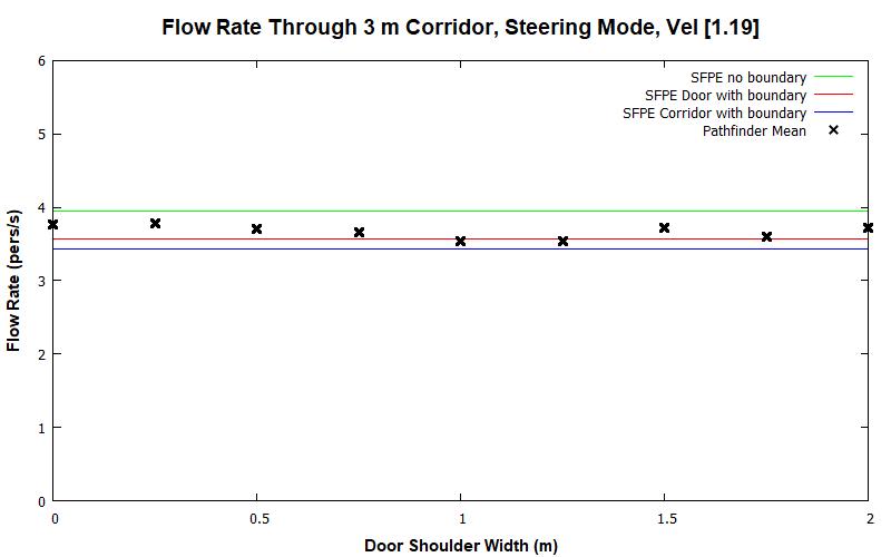 plot graph vnv results flow corridor 3m steering const 2020 1