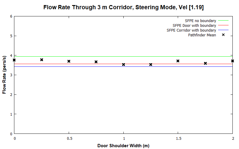 plot graph vnv results flow corridor 3m steering const 2020 2