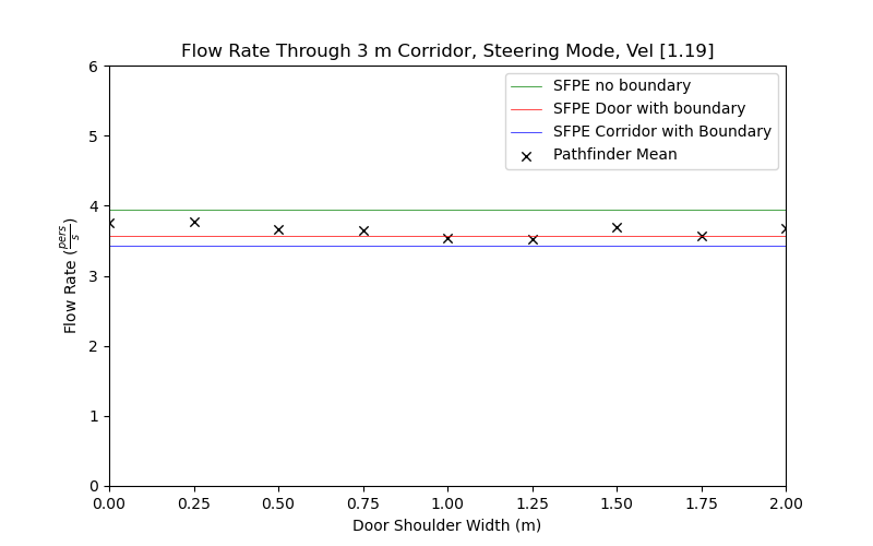 plot graph vnv results flow corridor 3m steering const 2020 5