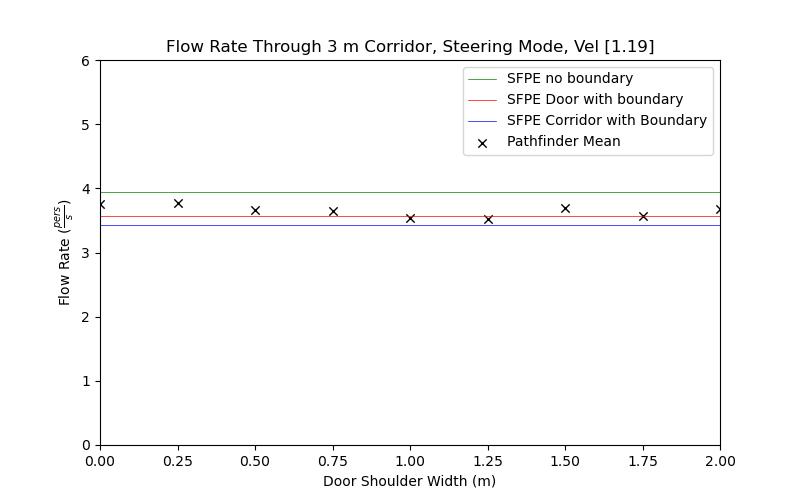 plot graph vnv results flow corridor 3m steering const 2021 3