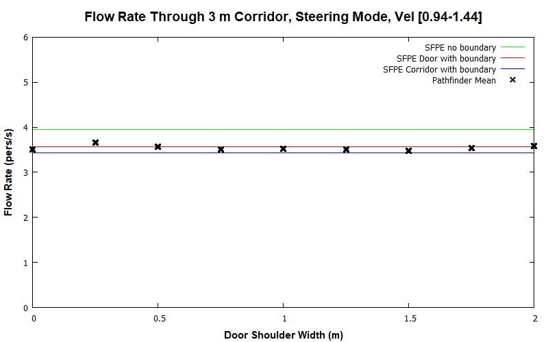 plot graph vnv results flow corridor 3m steering dist 2020 1