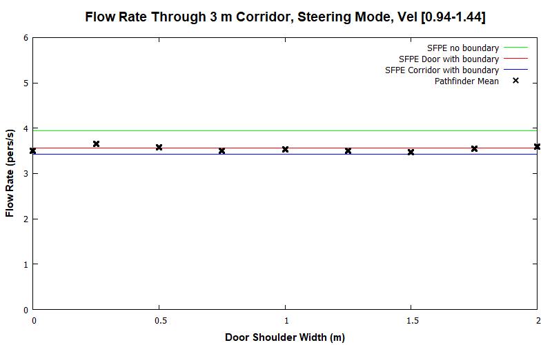 plot graph vnv results flow corridor 3m steering dist 2020 2