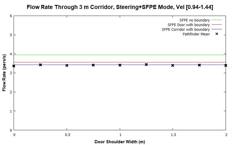 plot graph vnv results flow corridor 3m steering sfpe dist 2020 2