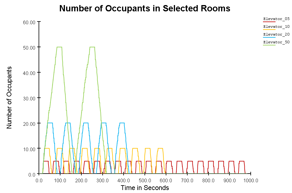 plot graph vnv results flow elevator loading 2020 1