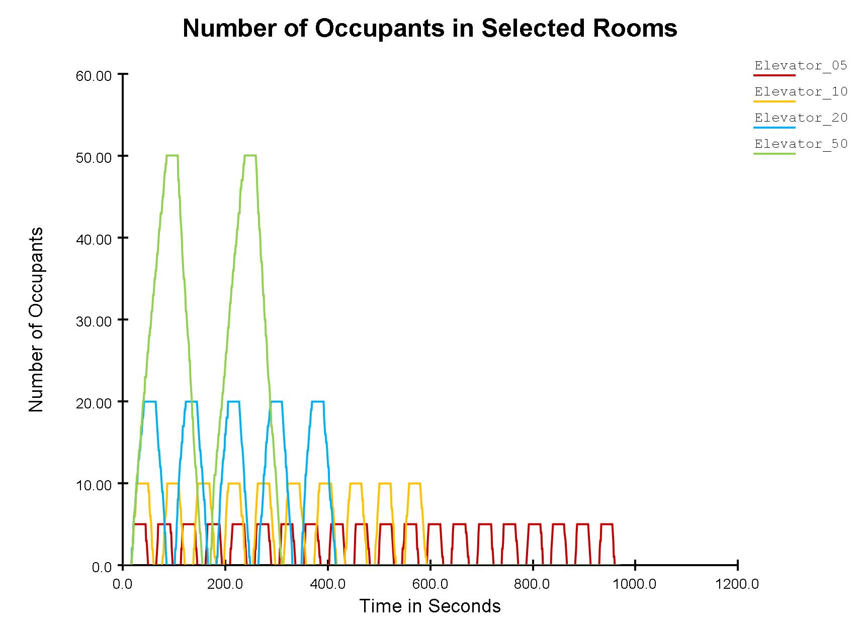 plot graph vnv results flow elevator loading 2020 2