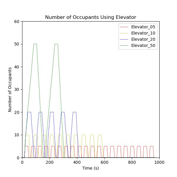 plot graph vnv results flow elevator loading 2020 4
