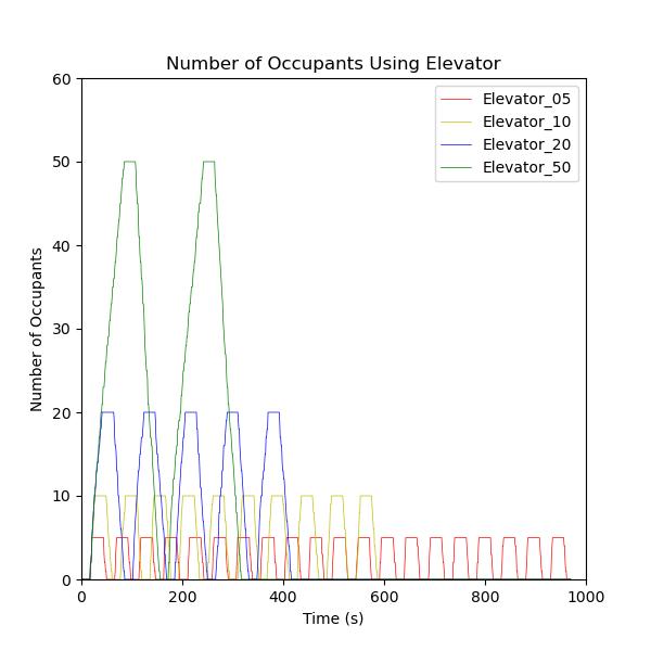 plot graph vnv results flow elevator loading 2021 3