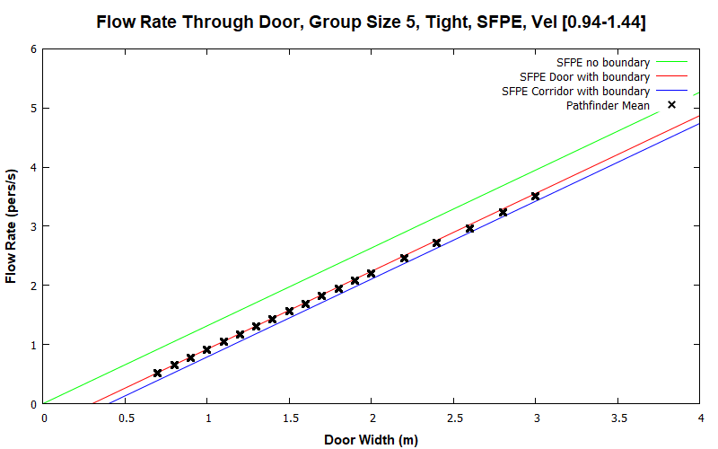 plot graph vnv results flow grouping sfpe tight 5 2020 1