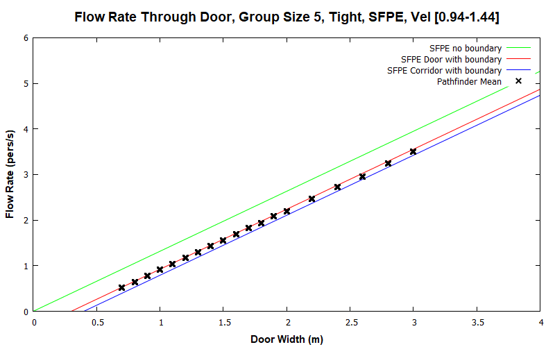 plot graph vnv results flow grouping sfpe tight 5 2020 2