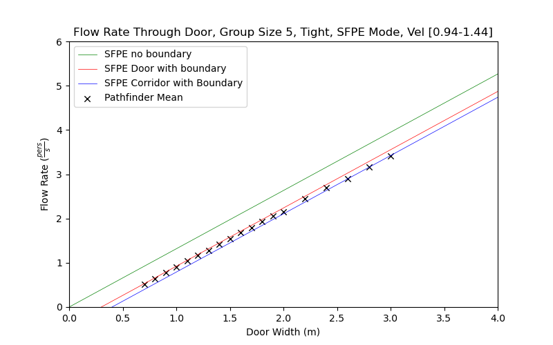 plot graph vnv results flow grouping sfpe tight 5 2021 2