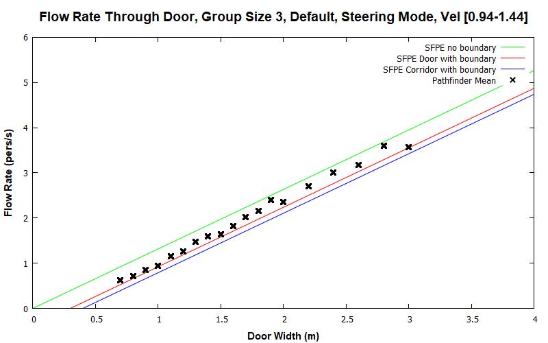 plot graph vnv results flow grouping steering default 3 2020 1