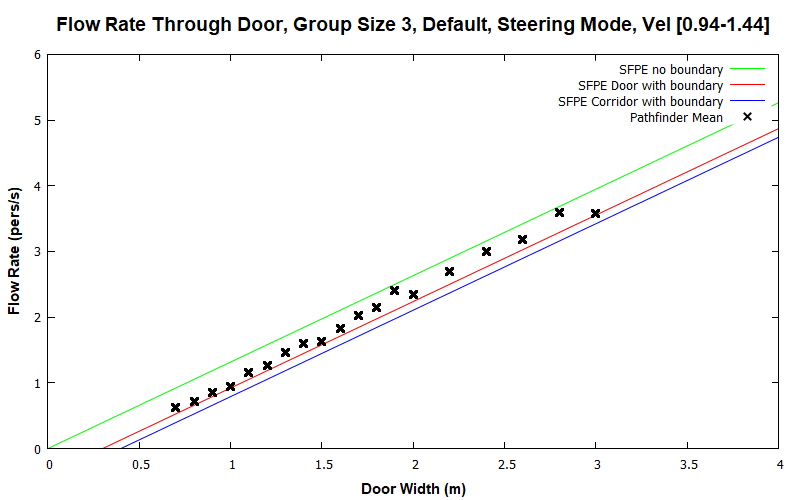 plot graph vnv results flow grouping steering default 3 2020 2