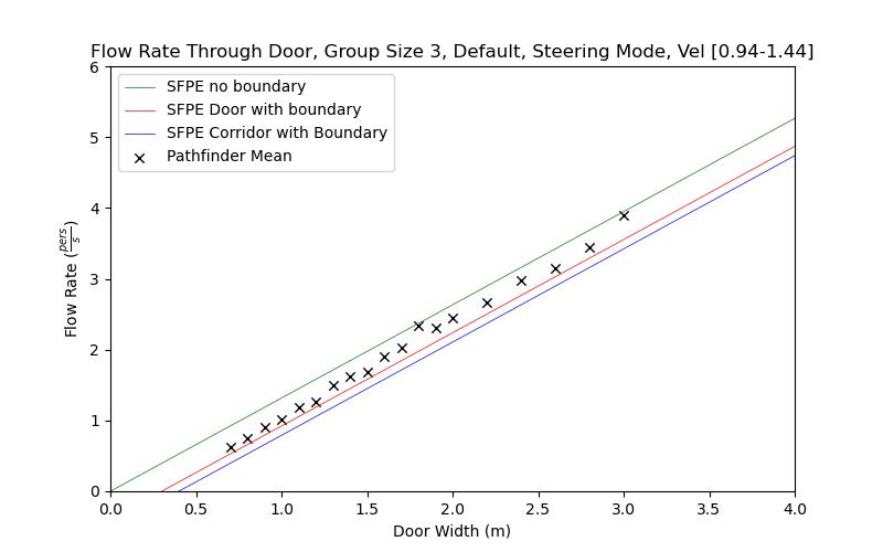 plot graph vnv results flow grouping steering default 3 2021 2