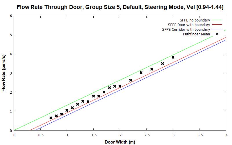 plot graph vnv results flow grouping steering default 5 2020 1