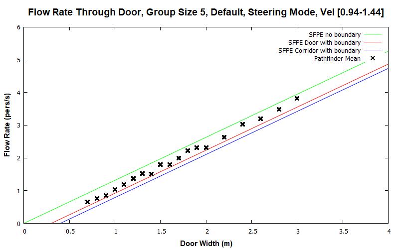 plot graph vnv results flow grouping steering default 5 2020 2