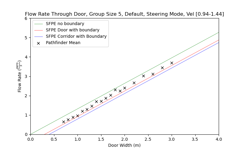 plot graph vnv results flow grouping steering default 5 2020 5