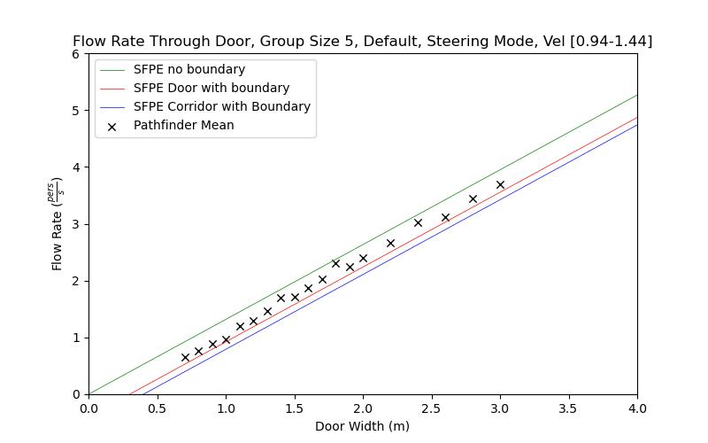 plot graph vnv results flow grouping steering default 5 2021 3