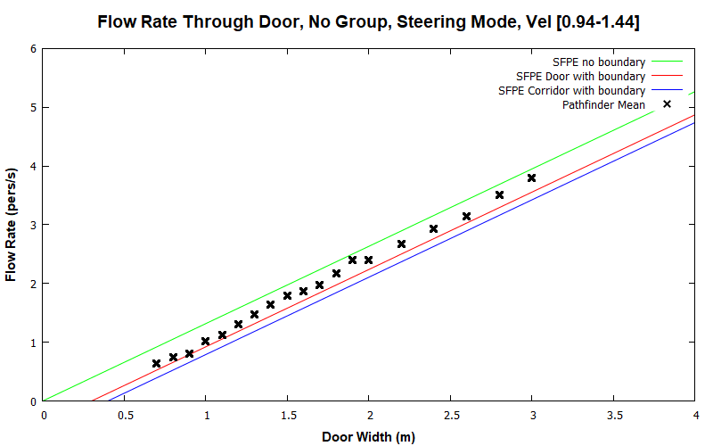 plot graph vnv results flow grouping steering none 2020 1