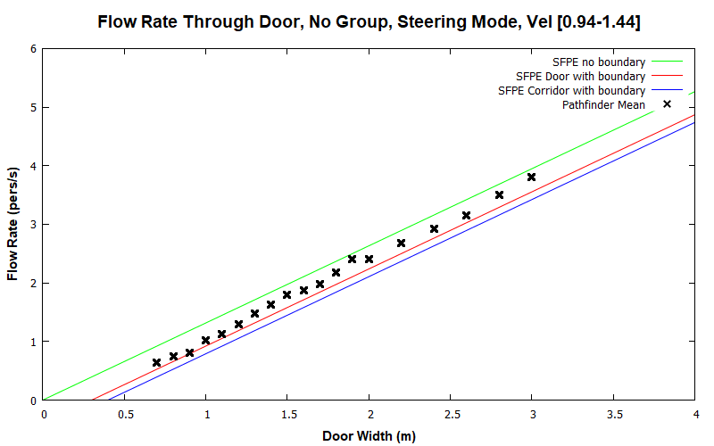 plot graph vnv results flow grouping steering none 2020 2