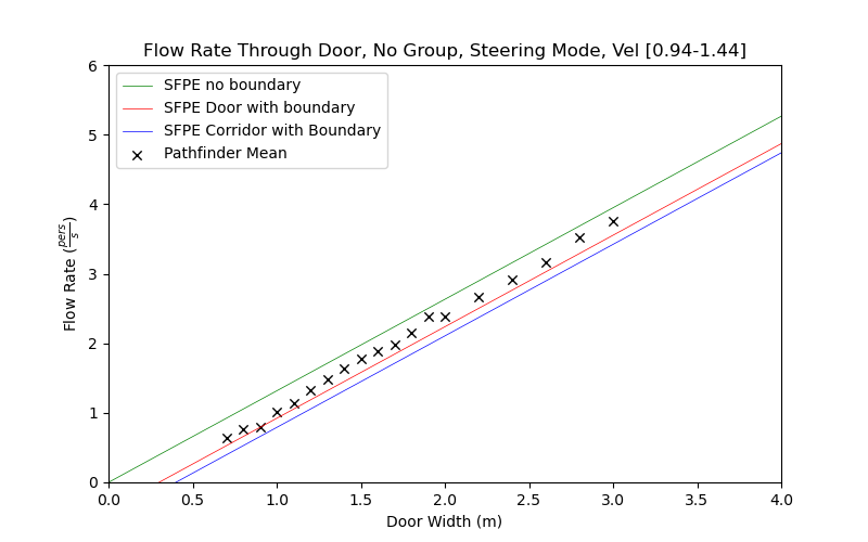 plot graph vnv results flow grouping steering none 2021 3