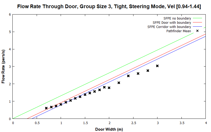 plot graph vnv results flow grouping steering tight 3 2020 1