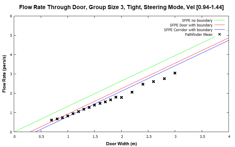 plot graph vnv results flow grouping steering tight 3 2020 2
